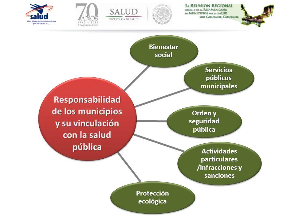Bienestar social Servicios públicos municipales. Orden y seguridad pública. Actividades particulares /infracciones y sanciones.