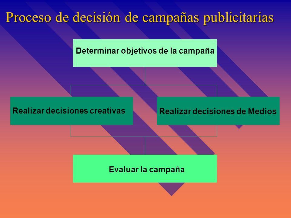 Proceso de decisión de campañas publicitarias