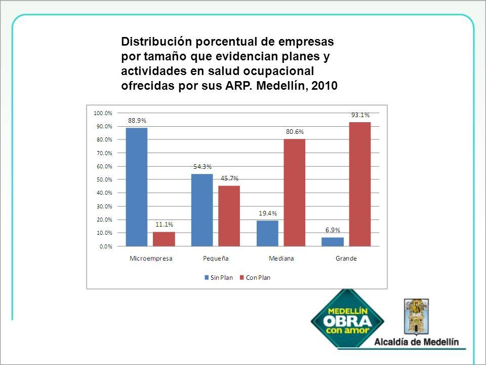 Distribución porcentual de empresas por tamaño que evidencian planes y actividades en salud ocupacional ofrecidas por sus ARP.