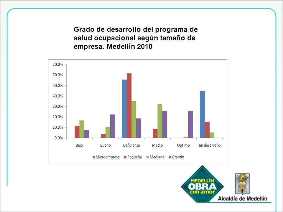 Grado de desarrollo del programa de salud ocupacional según tamaño de empresa. Medellín 2010