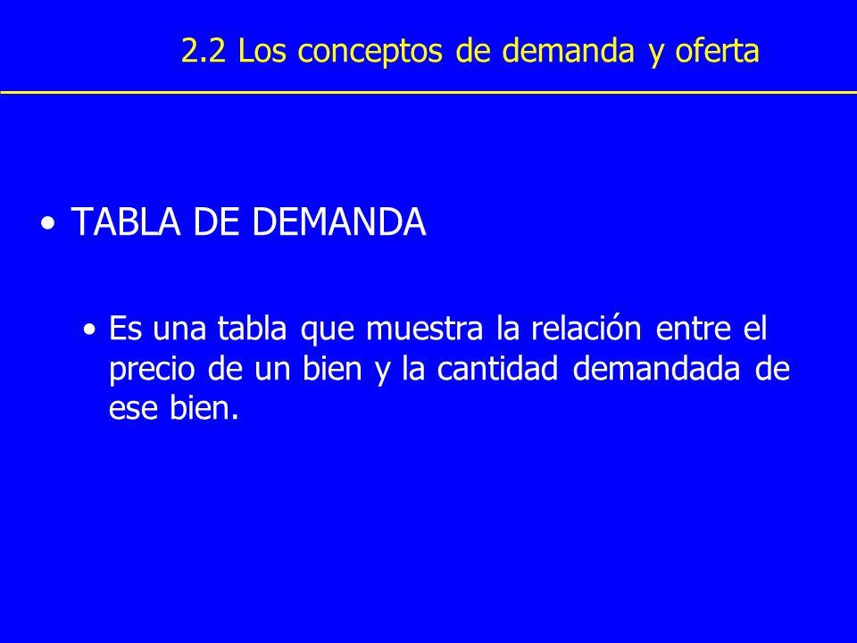 TABLA DE DEMANDA 2.2 Los conceptos de demanda y oferta