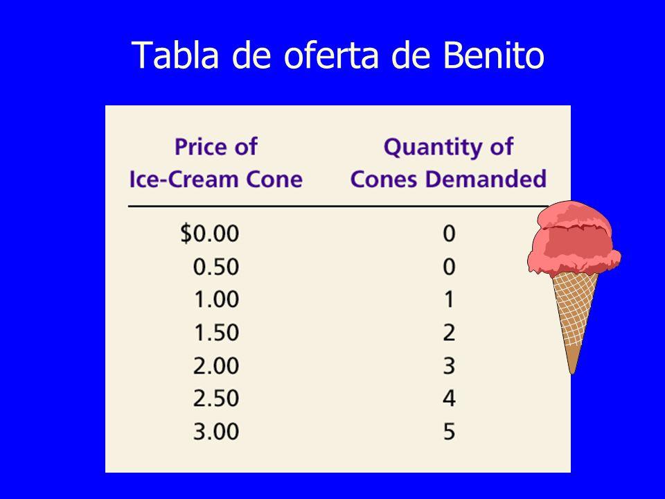 Tabla de oferta de Benito