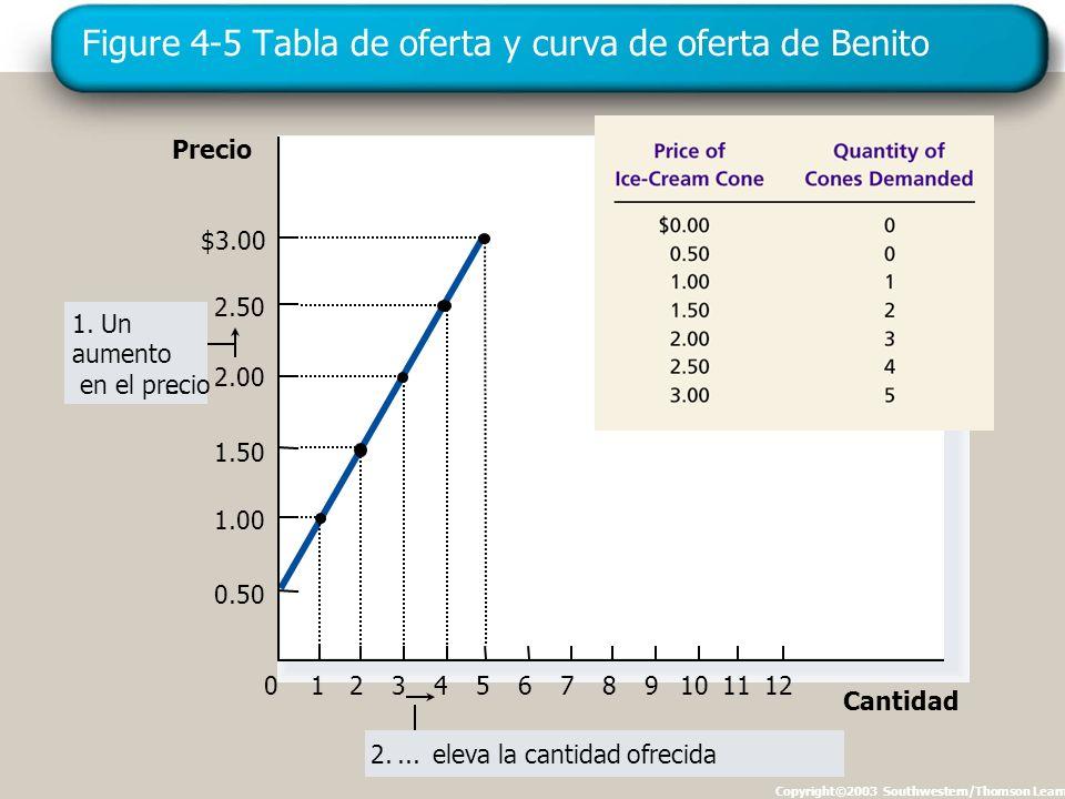 Figure 4-5 Tabla de oferta y curva de oferta de Benito