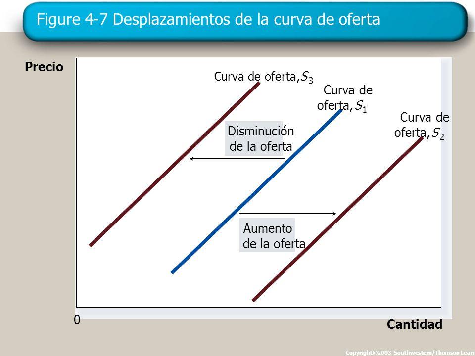 Figure 4-7 Desplazamientos de la curva de oferta