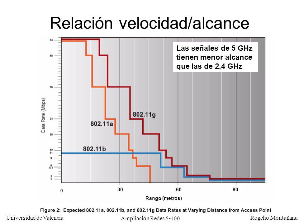 Relación velocidad/alcance
