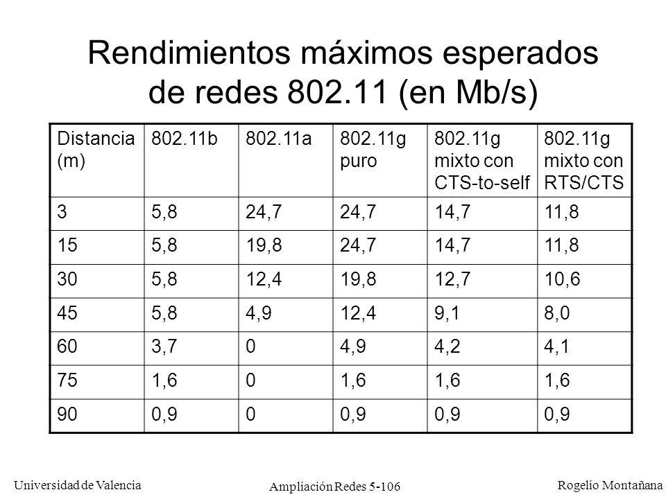 Rendimientos máximos esperados de redes 802.11 (en Mb/s)