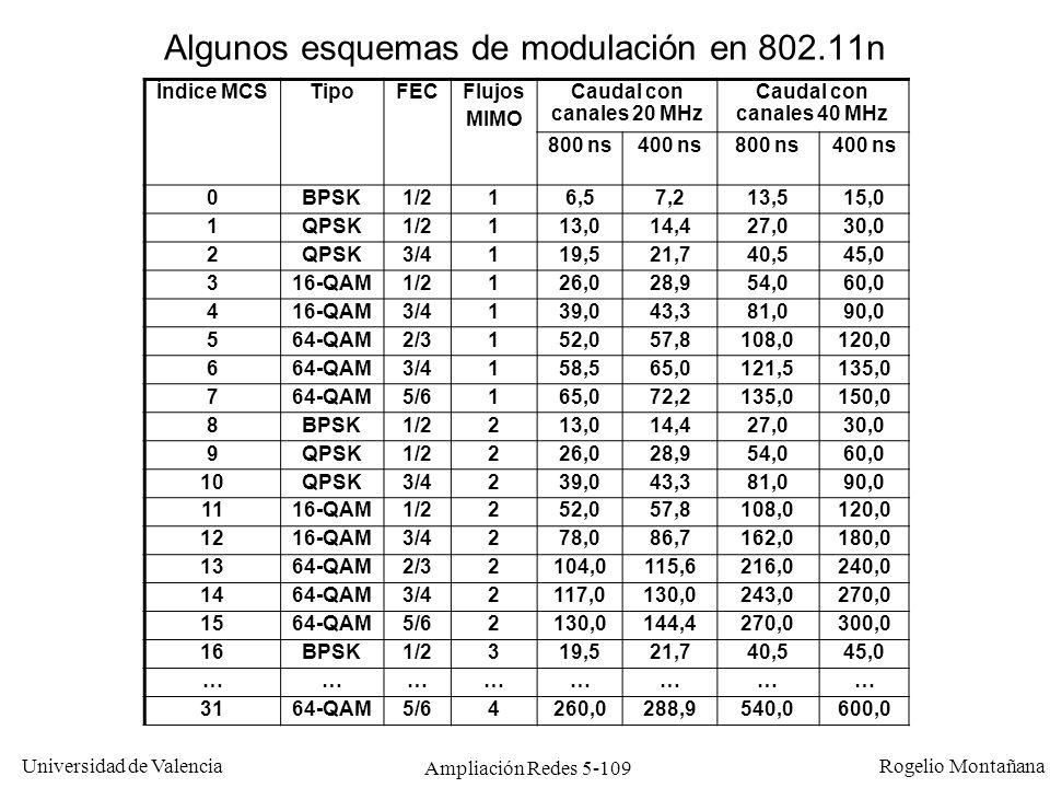 Algunos esquemas de modulación en 802.11n
