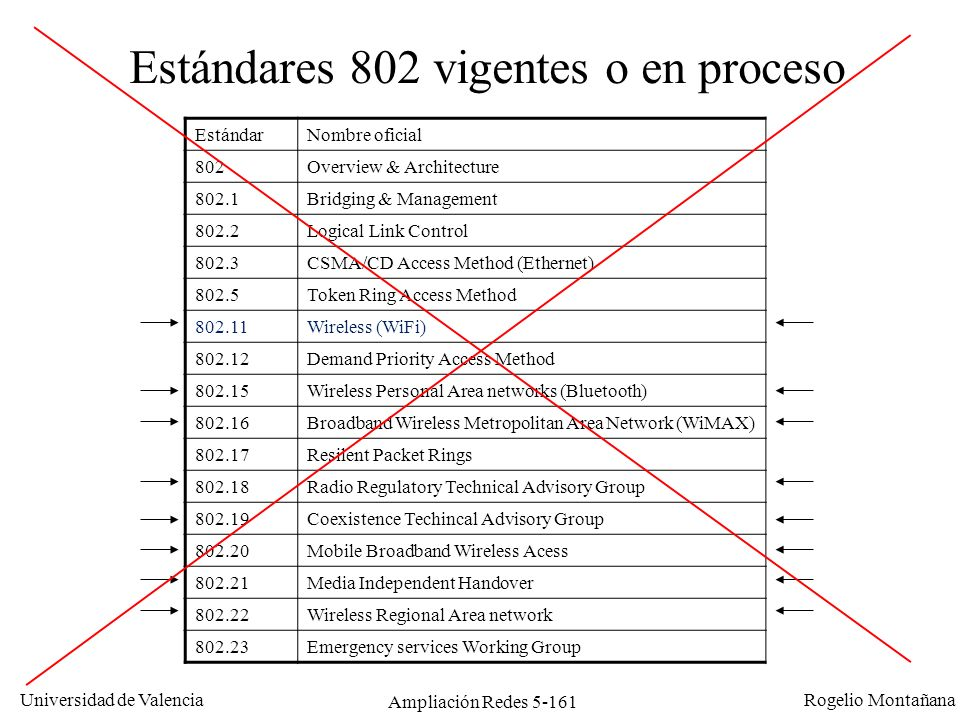 Estándares 802 vigentes o en proceso