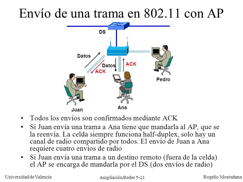 Envío de una trama en 802.11 con AP