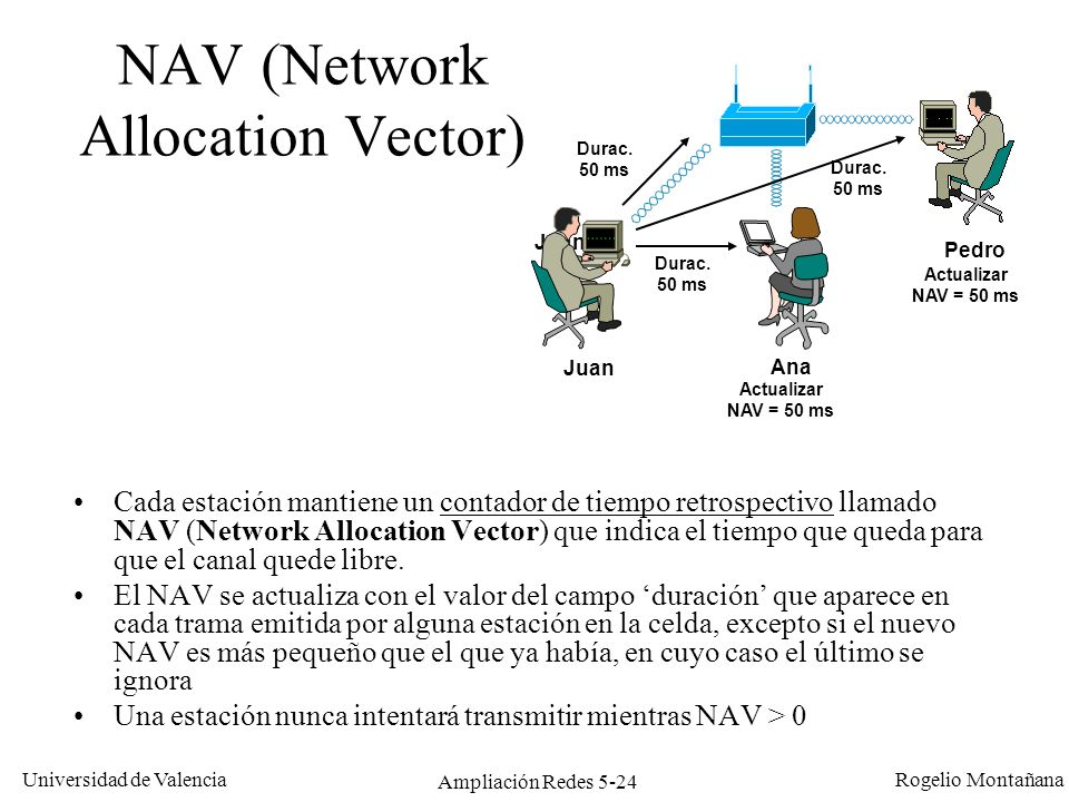 NAV (Network Allocation Vector)