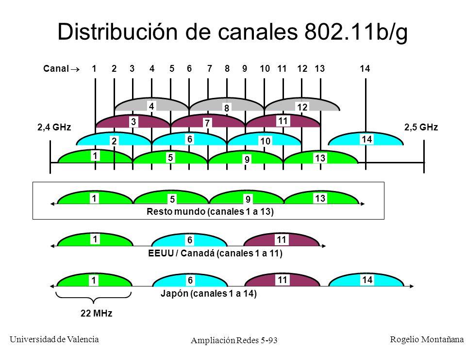 Distribución de canales 802.11b/g