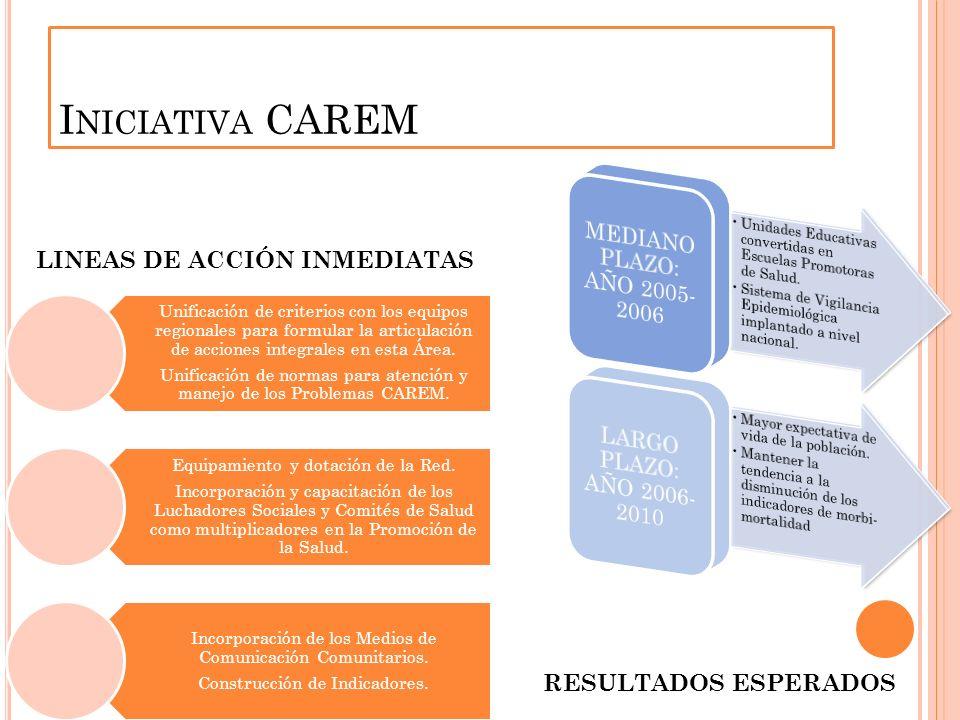 Iniciativa CAREM LINEAS DE ACCIÓN INMEDIATAS RESULTADOS ESPERADOS