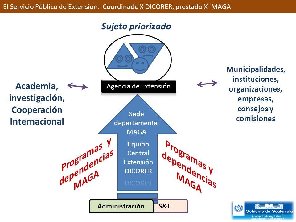 Academia, investigación, Cooperación Internacional