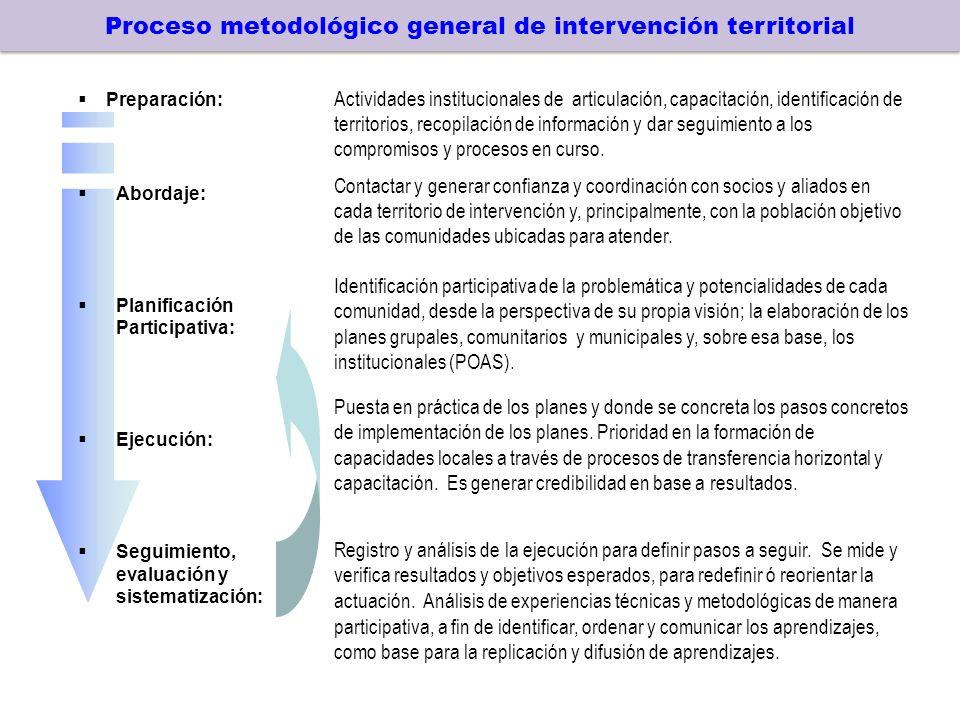 Proceso metodológico general de intervención territorial