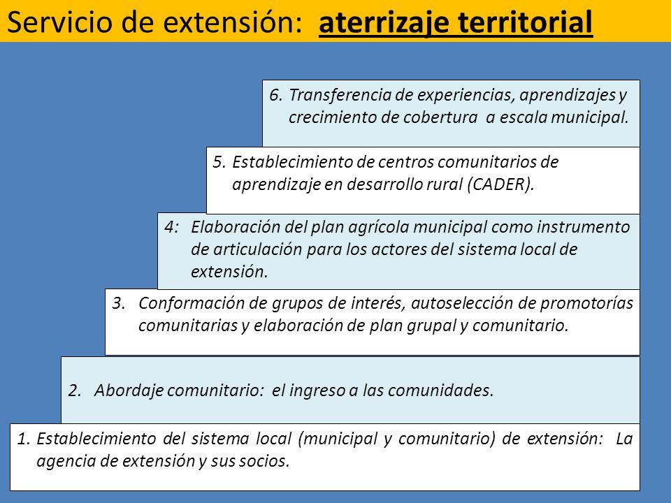 Servicio de extensión: aterrizaje territorial