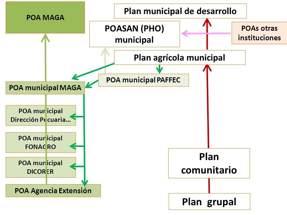 Plan comunitario Plan grupal