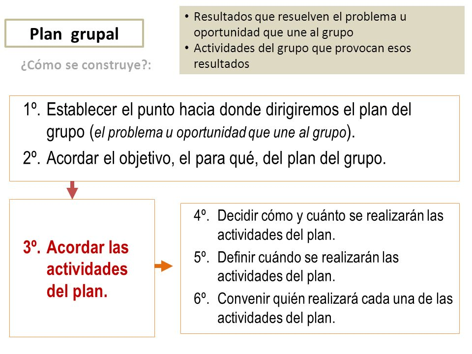 2º. Acordar el objetivo, el para qué, del plan del grupo.