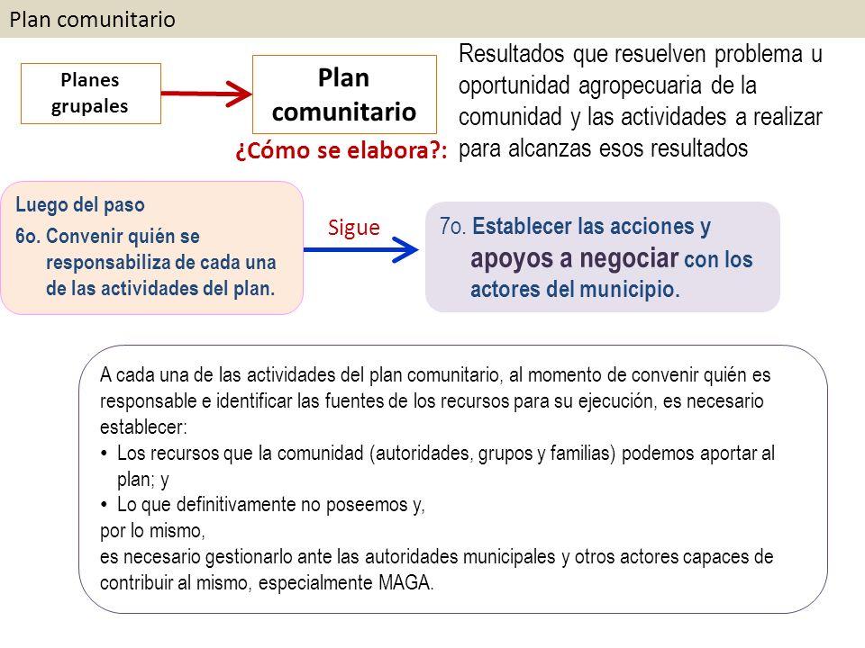 Plan comunitario Planes grupales. Plan comunitario. ¿Cómo se elabora :