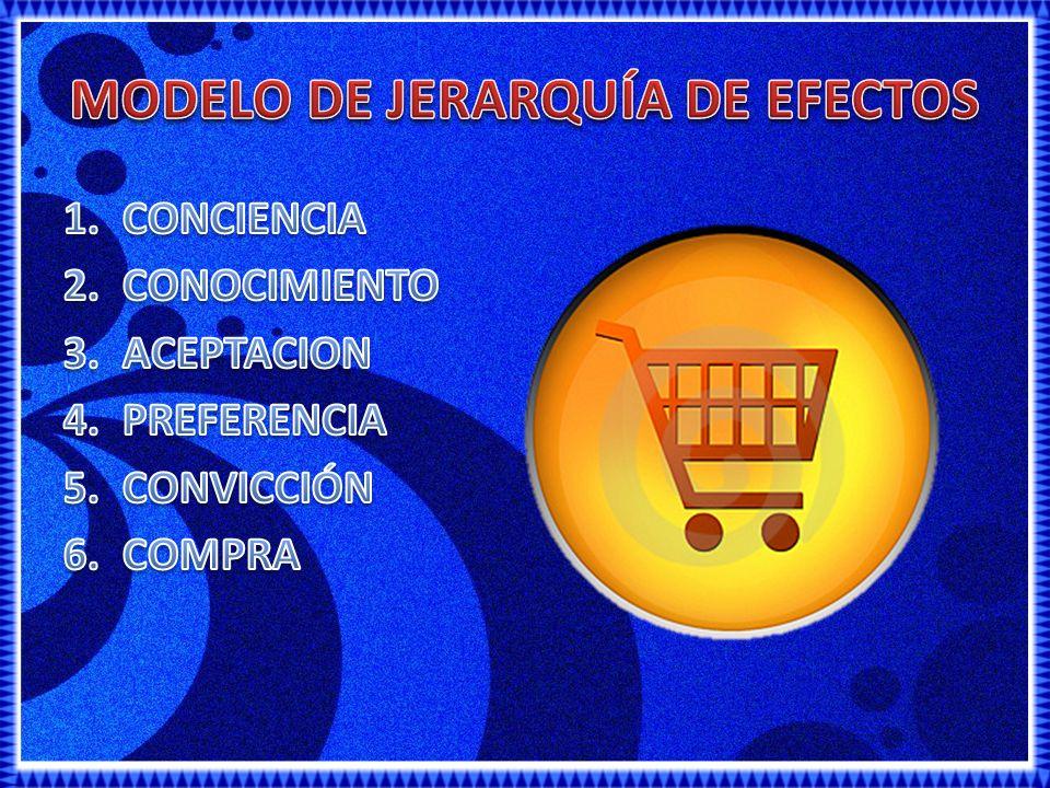 MODELO DE JERARQUÍA DE EFECTOS