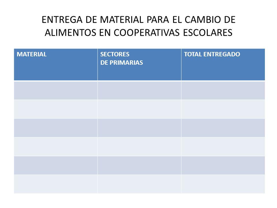 ENTREGA DE MATERIAL PARA EL CAMBIO DE ALIMENTOS EN COOPERATIVAS ESCOLARES
