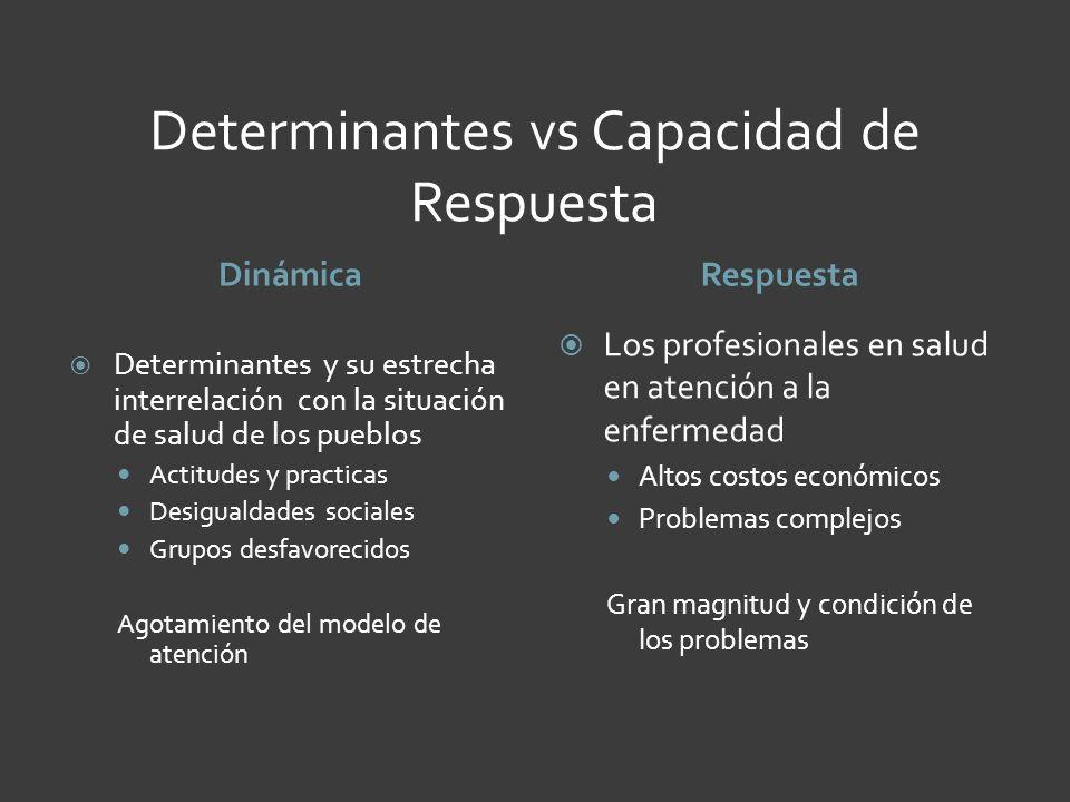 Determinantes vs Capacidad de Respuesta