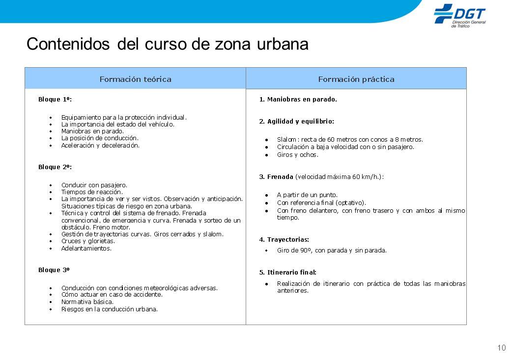 Contenidos del curso de zona urbana