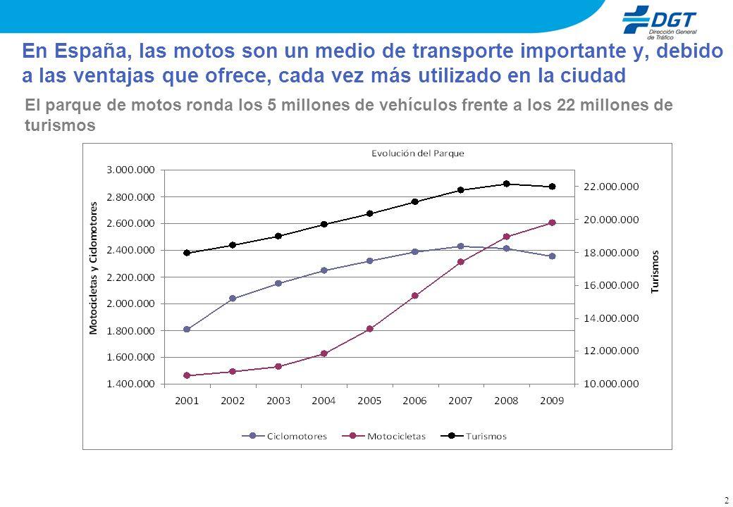 En España, las motos son un medio de transporte importante y, debido a las ventajas que ofrece, cada vez más utilizado en la ciudad