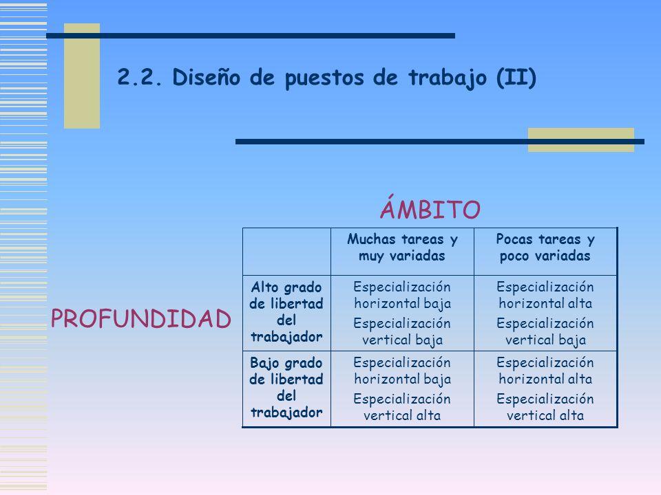 ÁMBITO PROFUNDIDAD 2.2. Diseño de puestos de trabajo (II)