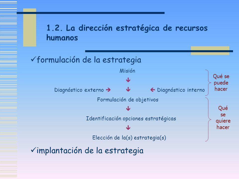 1.2. La dirección estratégica de recursos humanos