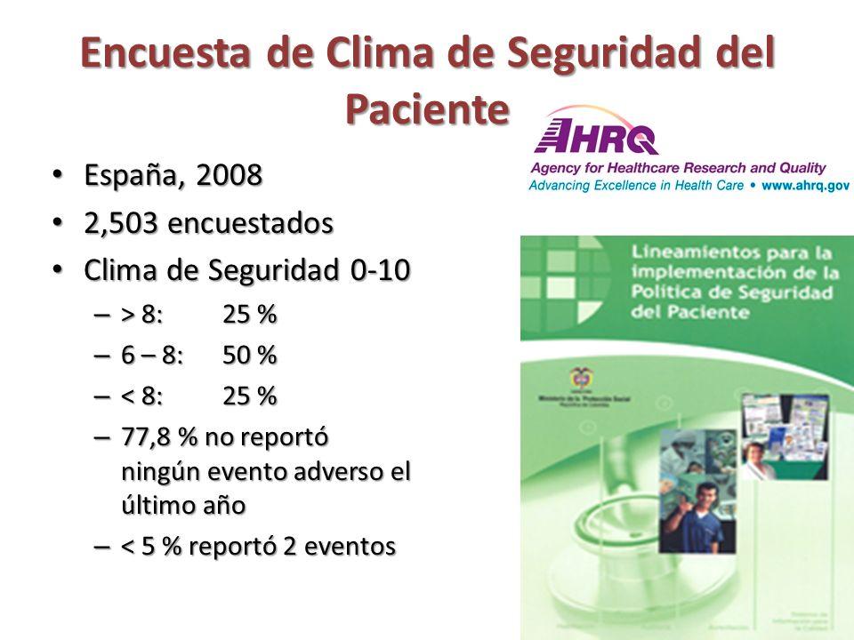 Encuesta de Clima de Seguridad del Paciente