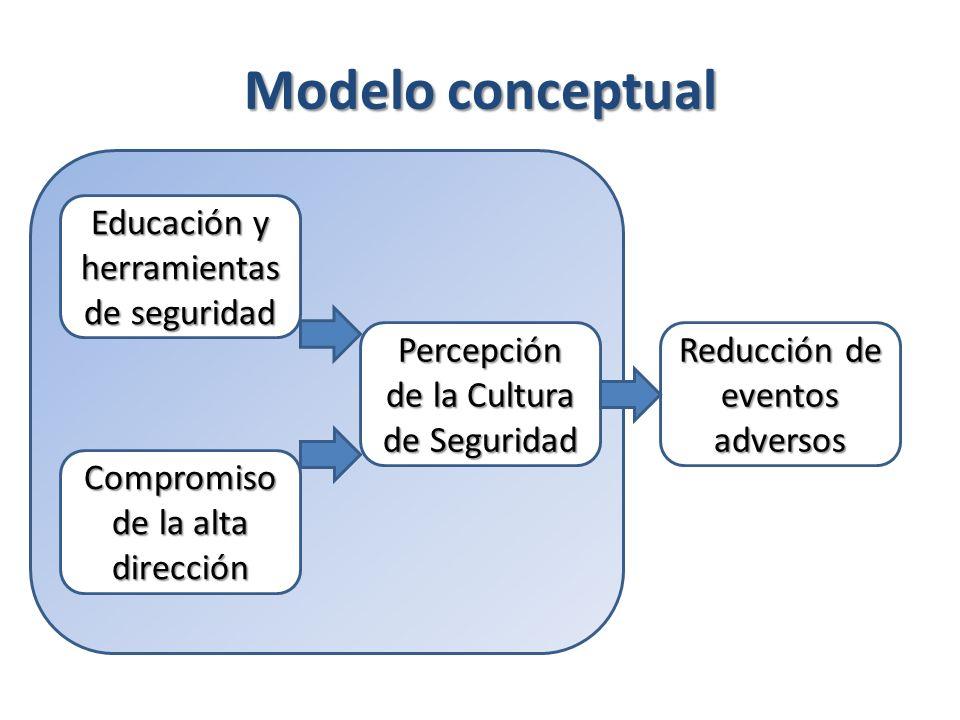 Modelo conceptual Educación y herramientas de seguridad