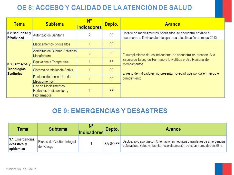 OE 8: ACCESO Y CALIDAD DE LA ATENCIÓN DE SALUD