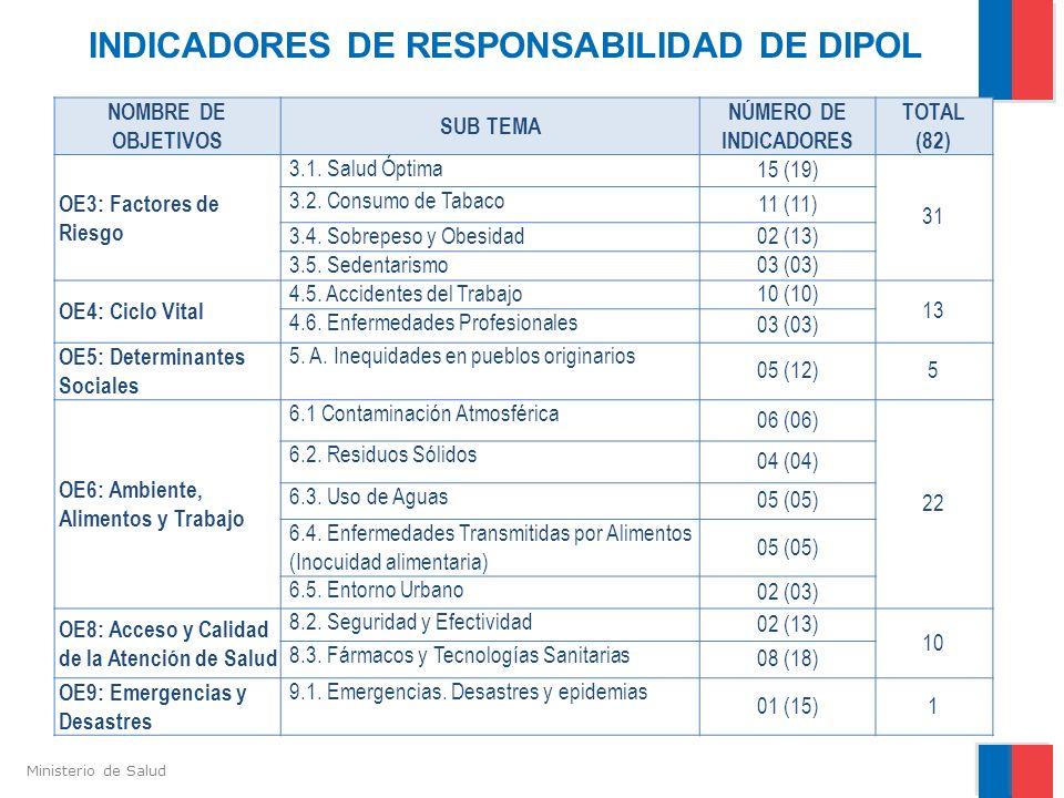 INDICADORES DE RESPONSABILIDAD DE DIPOL