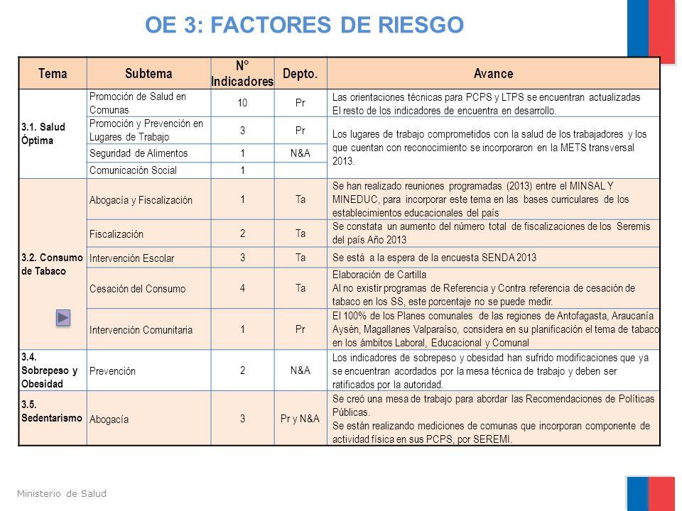 OE 3: FACTORES DE RIESGO Tema Subtema N° Indicadores Depto. Avance
