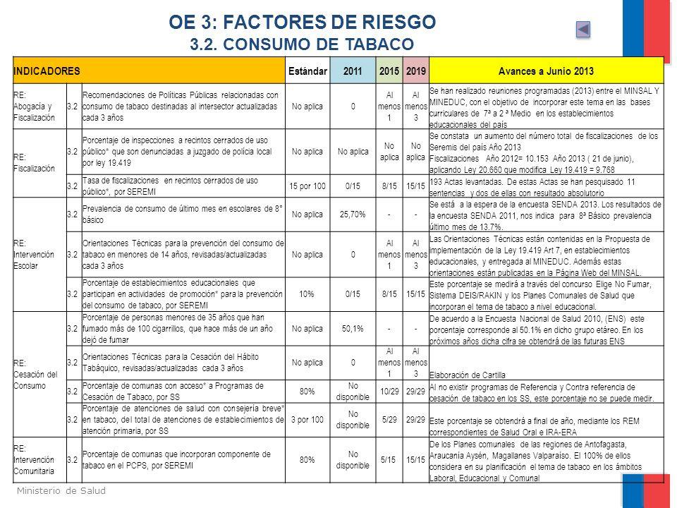 OE 3: FACTORES DE RIESGO 3.2. CONSUMO DE TABACO