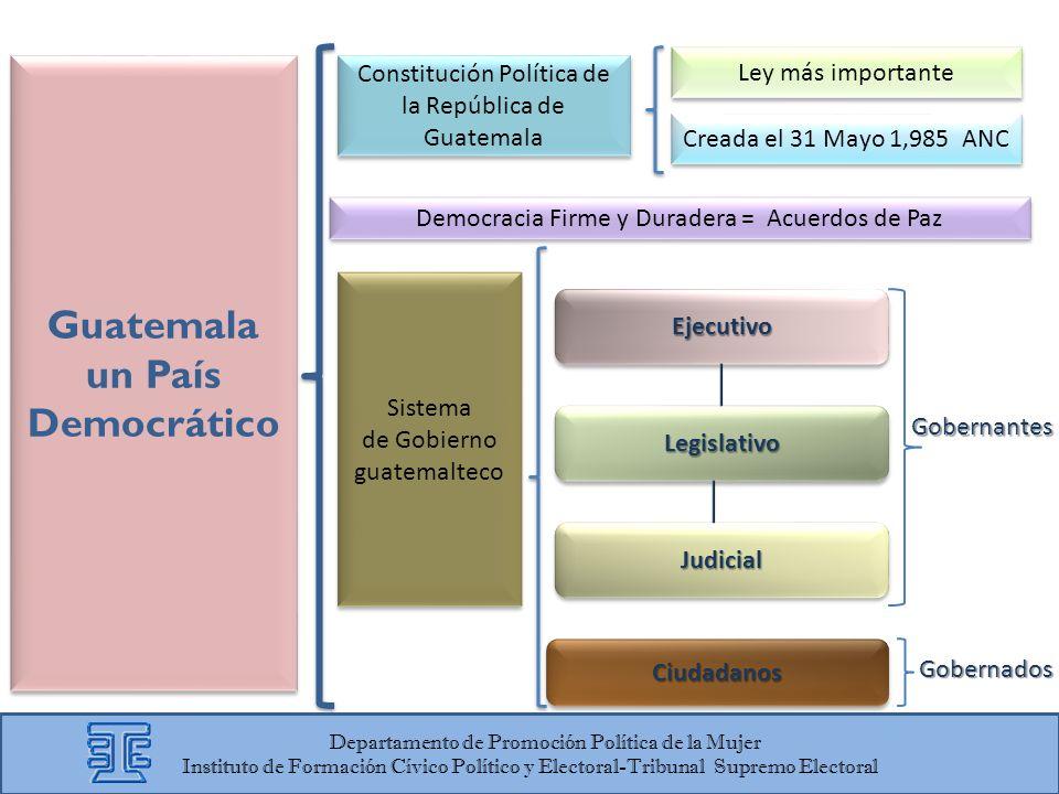 Guatemala un País Democrático