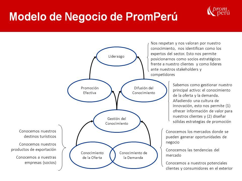Modelo de Negocio de PromPerú