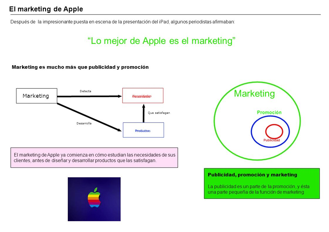 Lo mejor de Apple es el marketing