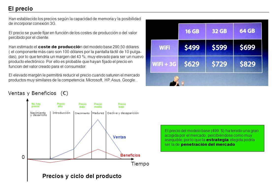 Precios y ciclo del producto