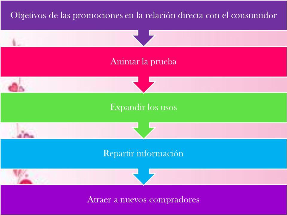 Objetivos de las promociones en la relación directa con el consumidor