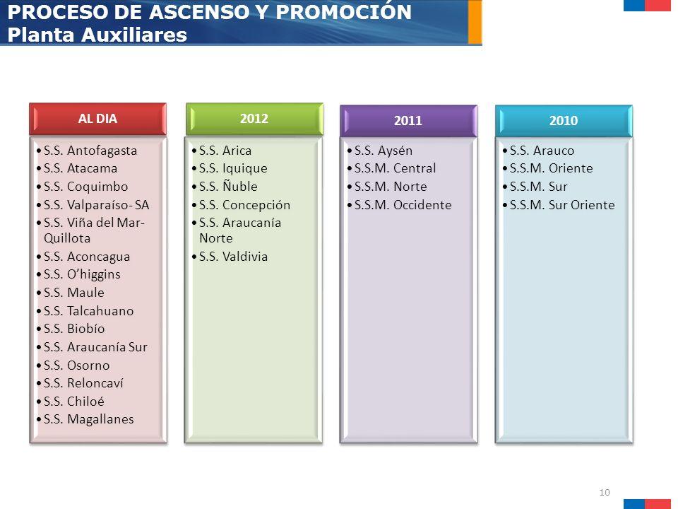 PROCESO DE ASCENSO Y PROMOCIÓN Planta Auxiliares