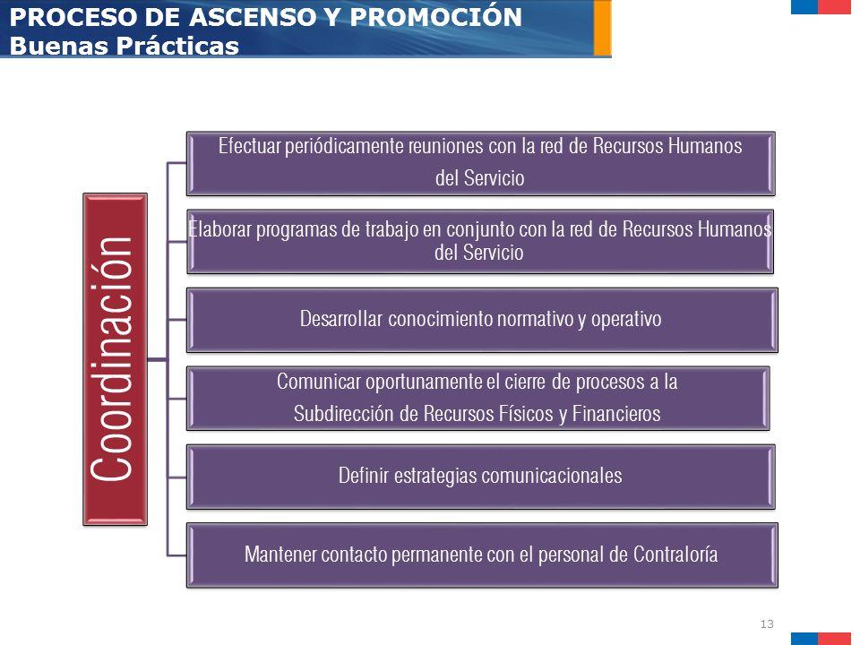 Coordinación PROCESO DE ASCENSO Y PROMOCIÓN Buenas Prácticas