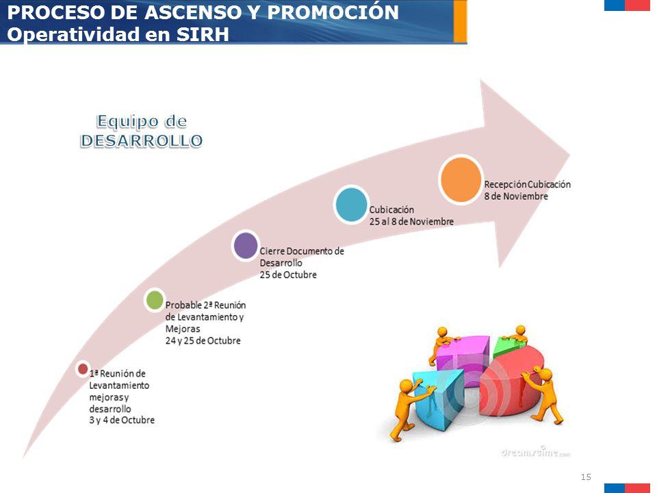 PROCESO DE ASCENSO Y PROMOCIÓN Operatividad en SIRH