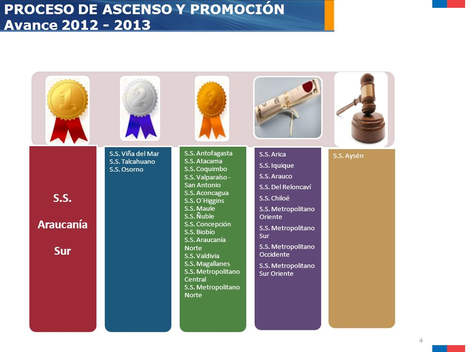 PROCESO DE ASCENSO Y PROMOCIÓN Avance 2012 - 2013