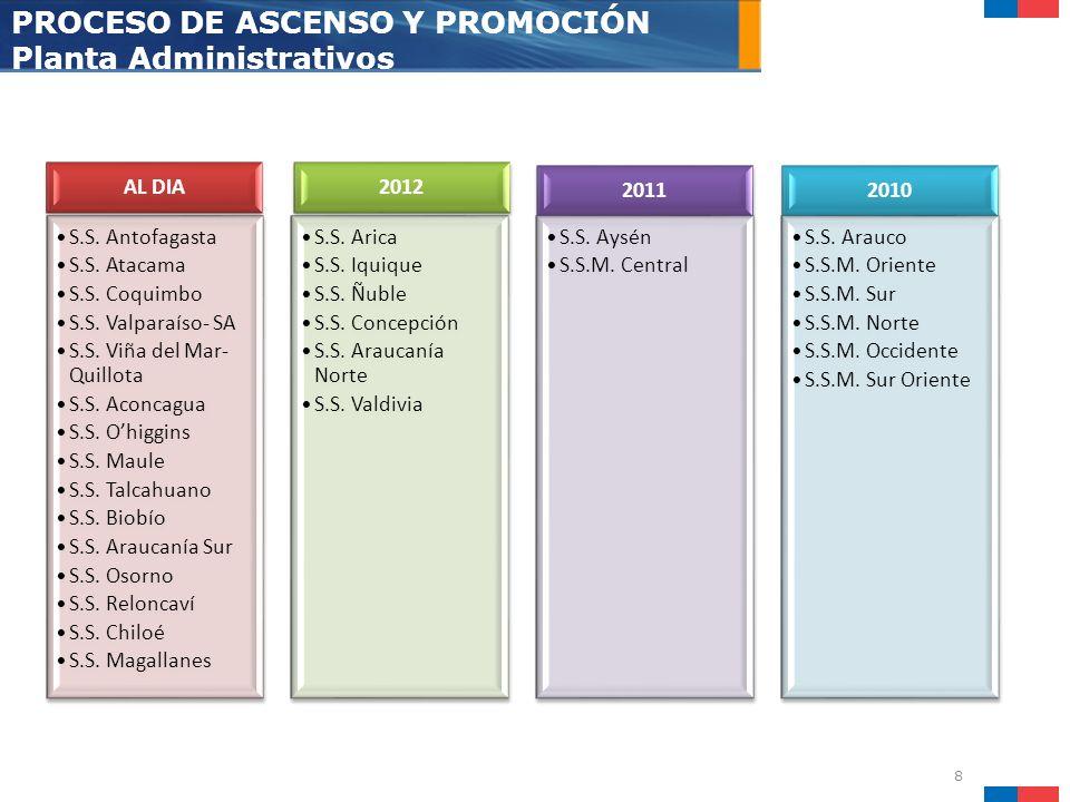 PROCESO DE ASCENSO Y PROMOCIÓN Planta Administrativos