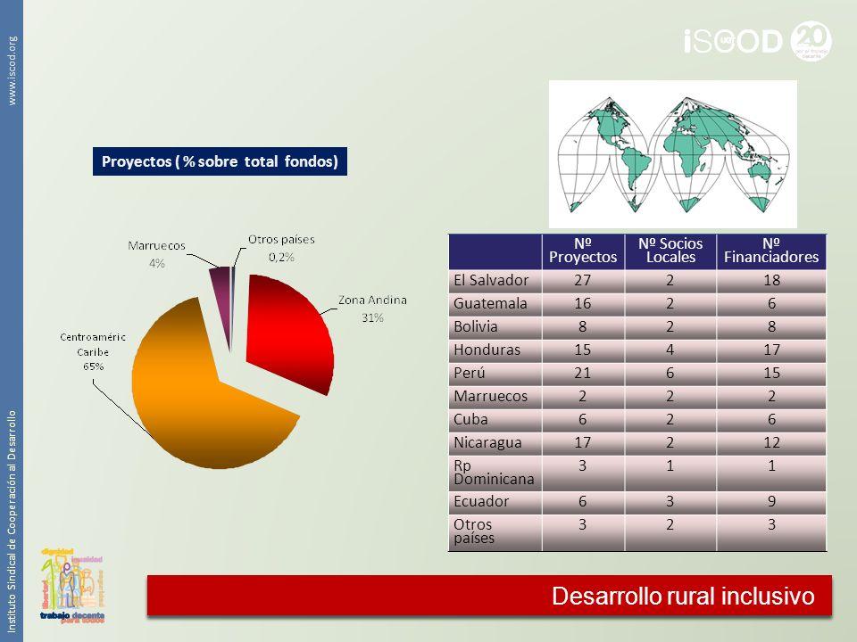 Proyectos ( % sobre total fondos)