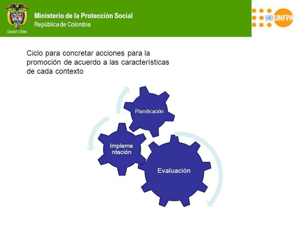 Ciclo para concretar acciones para la promoción de acuerdo a las características de cada contexto
