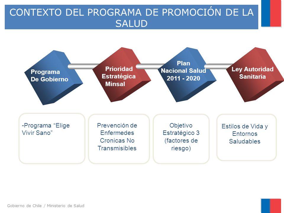 CONTEXTO DEL PROGRAMA DE PROMOCIÓN DE LA SALUD