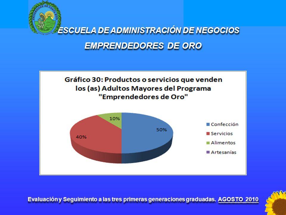ESCUELA DE ADMINISTRACIÓN DE NEGOCIOS