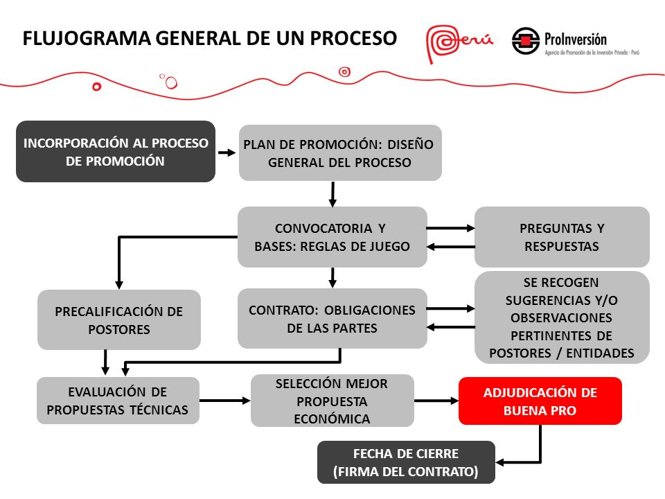 FLUJOGRAMA GENERAL DE UN PROCESO